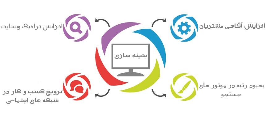 سیر تا پیاز راه اندازی و ساخت فروشگاه اینترنتی